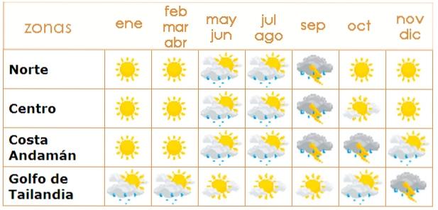 Clima Tailandia - Descubre Tailandia